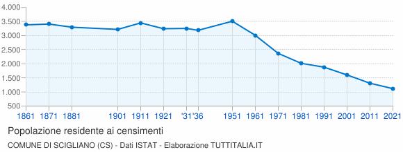 Grafico andamento storico popolazione Comune di Scigliano (CS)