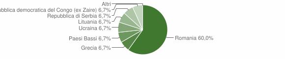 Grafico cittadinanza stranieri - Scigliano 2009