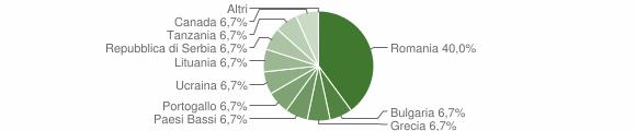 Grafico cittadinanza stranieri - Scigliano 2012