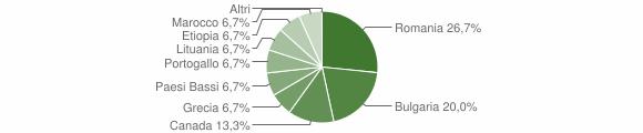 Grafico cittadinanza stranieri - Scigliano 2016