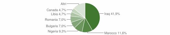 Grafico cittadinanza stranieri - Scigliano 2018