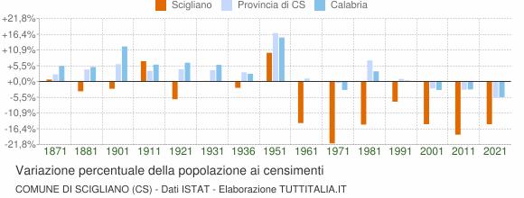 Grafico variazione percentuale della popolazione Comune di Scigliano (CS)