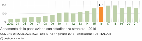 Grafico andamento popolazione stranieri Comune di Squillace (CZ)
