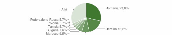 Grafico cittadinanza stranieri - Squillace 2010