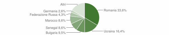 Grafico cittadinanza stranieri - Squillace 2013