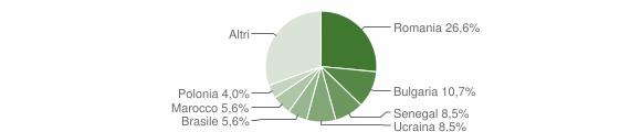 Grafico cittadinanza stranieri - Squillace 2016