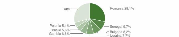 Grafico cittadinanza stranieri - Squillace 2018