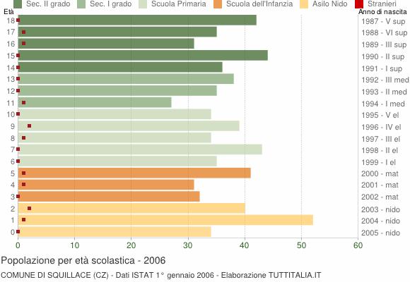 Grafico Popolazione in età scolastica - Squillace 2006