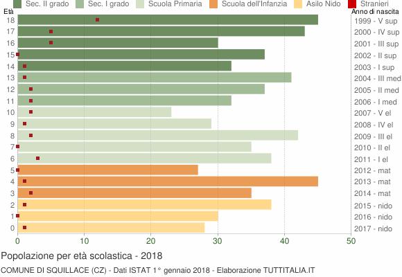 Grafico Popolazione in età scolastica - Squillace 2018