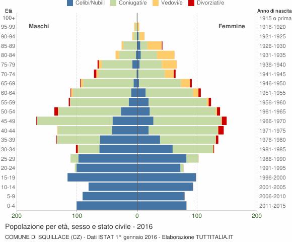 Grafico Popolazione per età, sesso e stato civile Comune di Squillace (CZ)