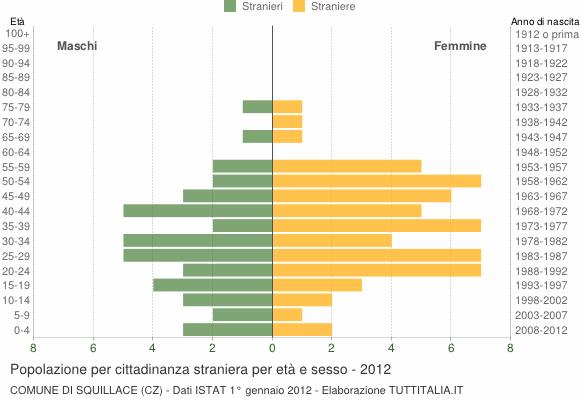 Grafico cittadini stranieri - Squillace 2012