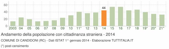 Grafico andamento popolazione stranieri Comune di Candidoni (RC)