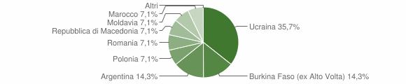 Grafico cittadinanza stranieri - Candidoni 2007