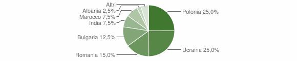 Grafico cittadinanza stranieri - Candidoni 2011