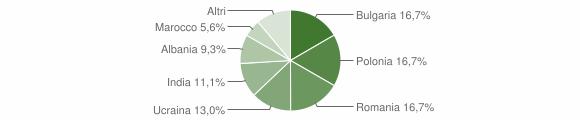 Grafico cittadinanza stranieri - Candidoni 2016