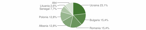 Grafico cittadinanza stranieri - Candidoni 2019