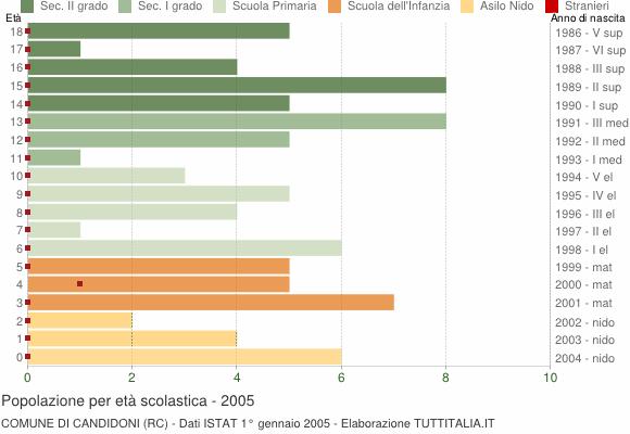 Grafico Popolazione in età scolastica - Candidoni 2005
