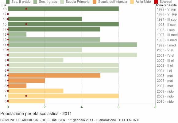 Grafico Popolazione in età scolastica - Candidoni 2011