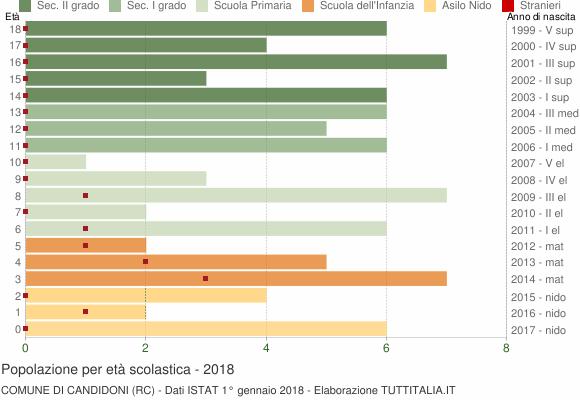 Grafico Popolazione in età scolastica - Candidoni 2018