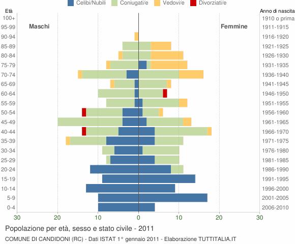 Grafico Popolazione per età, sesso e stato civile Comune di Candidoni (RC)