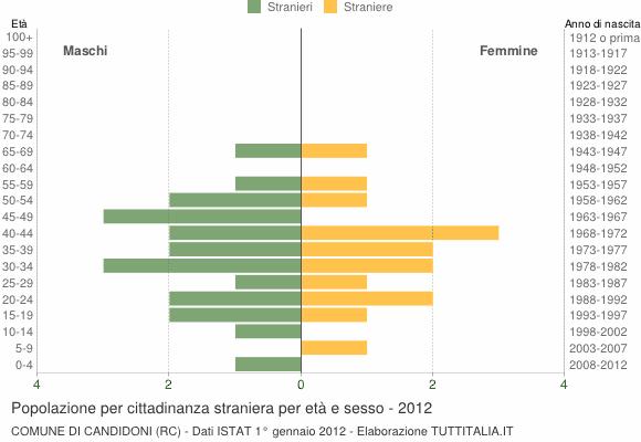 Grafico cittadini stranieri - Candidoni 2012