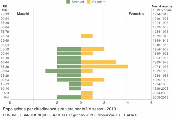 Grafico cittadini stranieri - Candidoni 2013