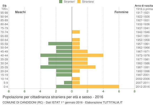 Grafico cittadini stranieri - Candidoni 2016