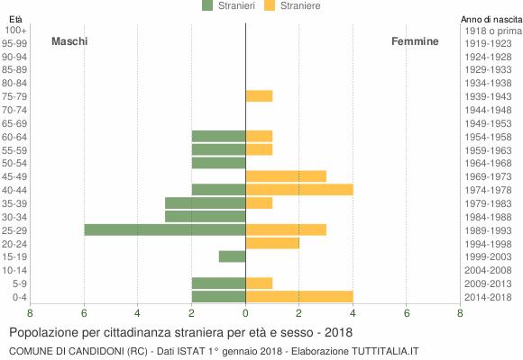Grafico cittadini stranieri - Candidoni 2018