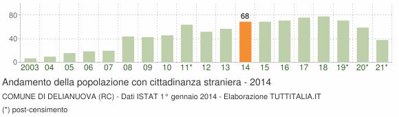 Grafico andamento popolazione stranieri Comune di Delianuova (RC)