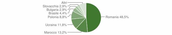 Grafico cittadinanza stranieri - Delianuova 2014