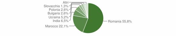 Grafico cittadinanza stranieri - Delianuova 2018