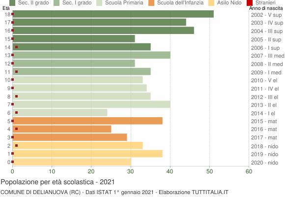 Grafico Popolazione in età scolastica - Delianuova 2021