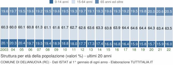 Grafico struttura della popolazione Comune di Delianuova (RC)