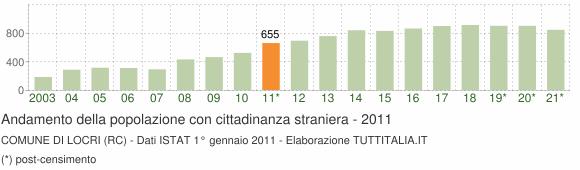 Grafico andamento popolazione stranieri Comune di Locri (RC)