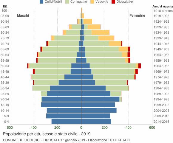 Grafico Popolazione per età, sesso e stato civile Comune di Locri (RC)