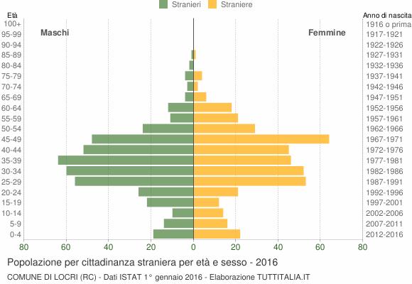 Grafico cittadini stranieri - Locri 2016