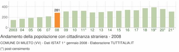 Grafico andamento popolazione stranieri Comune di Mileto (VV)