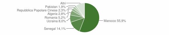 Grafico cittadinanza stranieri - Mileto 2007