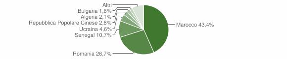 Grafico cittadinanza stranieri - Mileto 2008