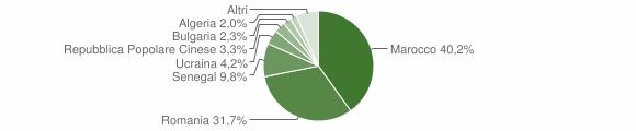 Grafico cittadinanza stranieri - Mileto 2009