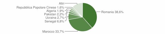 Grafico cittadinanza stranieri - Mileto 2018