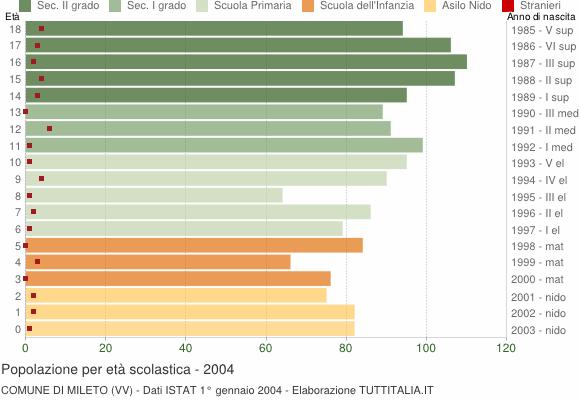 Grafico Popolazione in età scolastica - Mileto 2004