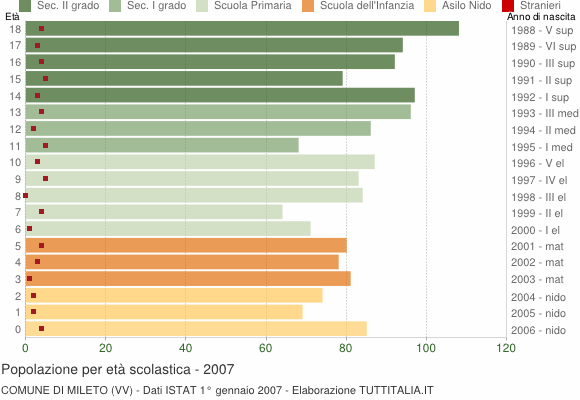 Grafico Popolazione in età scolastica - Mileto 2007