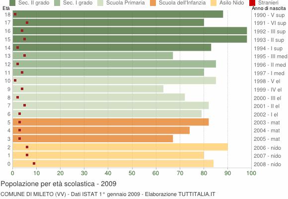 Grafico Popolazione in età scolastica - Mileto 2009