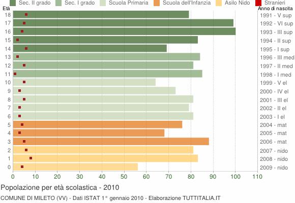 Grafico Popolazione in età scolastica - Mileto 2010