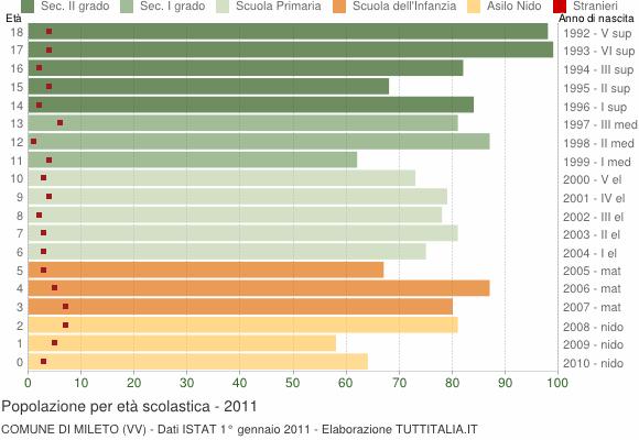 Grafico Popolazione in età scolastica - Mileto 2011