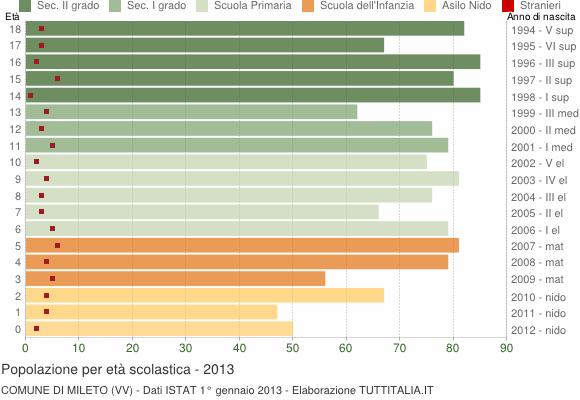 Grafico Popolazione in età scolastica - Mileto 2013