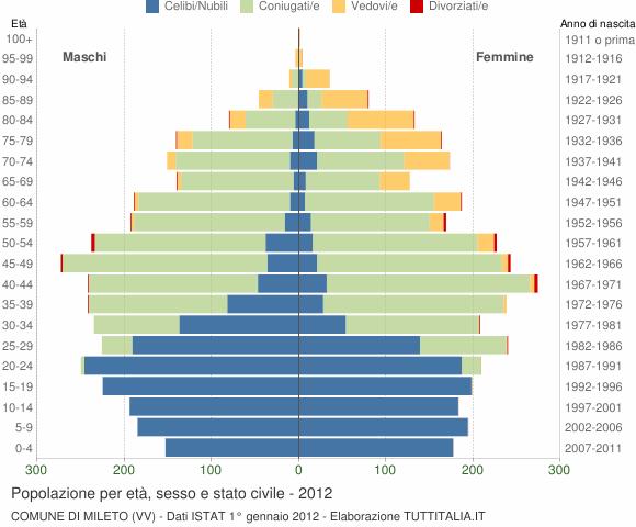 Grafico Popolazione per età, sesso e stato civile Comune di Mileto (VV)