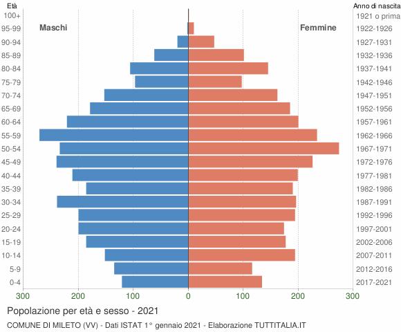 Grafico Popolazione per età e sesso Comune di Mileto (VV)