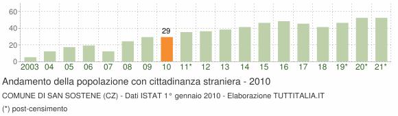 Grafico andamento popolazione stranieri Comune di San Sostene (CZ)